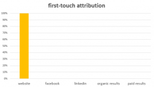 first touch marketing attribution